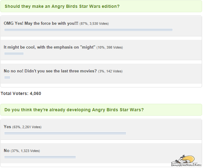 angry birds star wars poll results