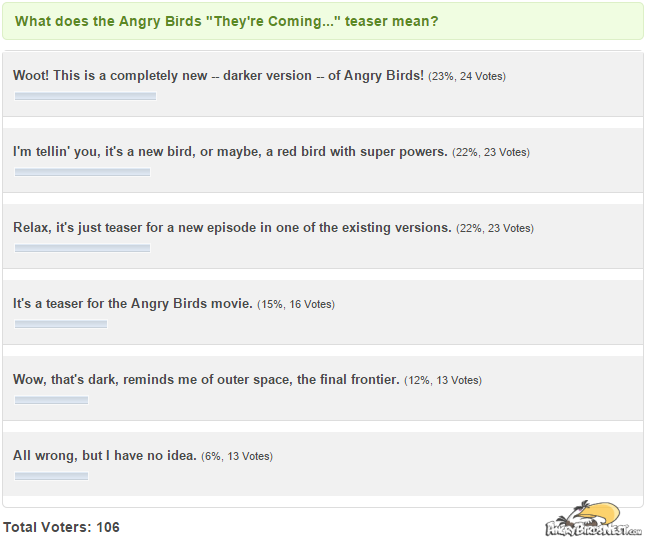 angry birds space theyre coming poll results