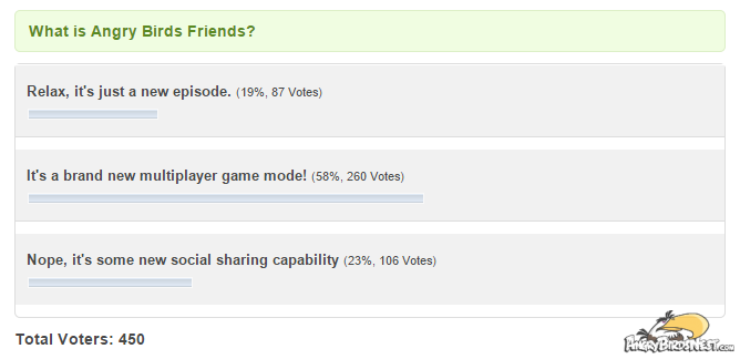 what is angry birds friends poll results