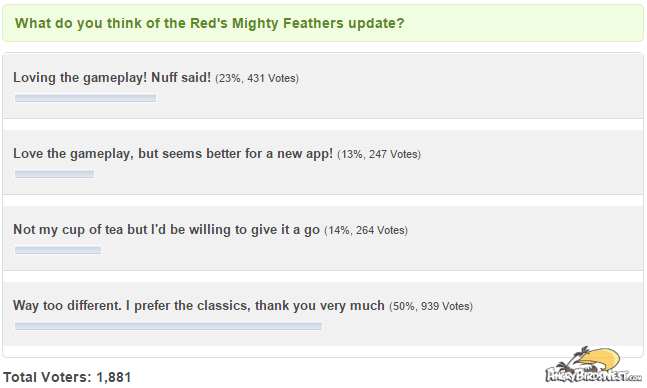reds mighty feathers update poll results