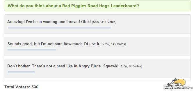 what do you think about a bad piggies road hogs leaderboard poll result
