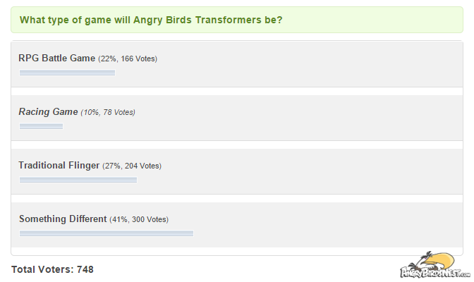 what type of game will angry birds transformers be poll results