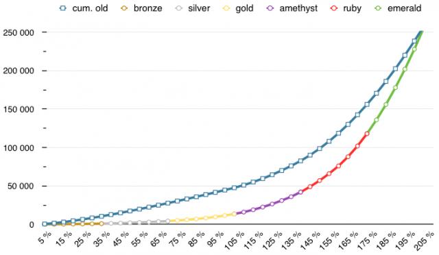 Old sparks vs. new sparks (cumulative) chart